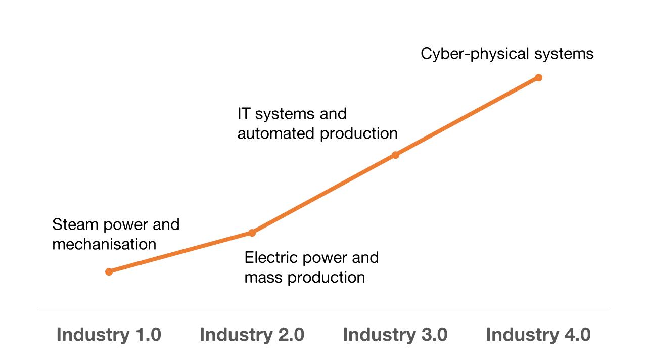 Mining 4.0
